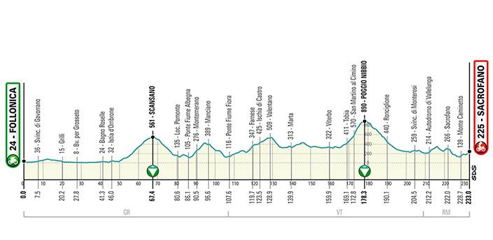 Tirreno Adriatico 2020